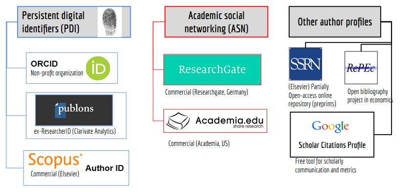 Where can you create researcher profiles for reference and networking?